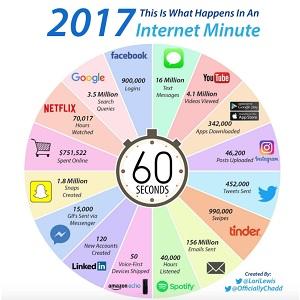 Cosa accade in Internet?